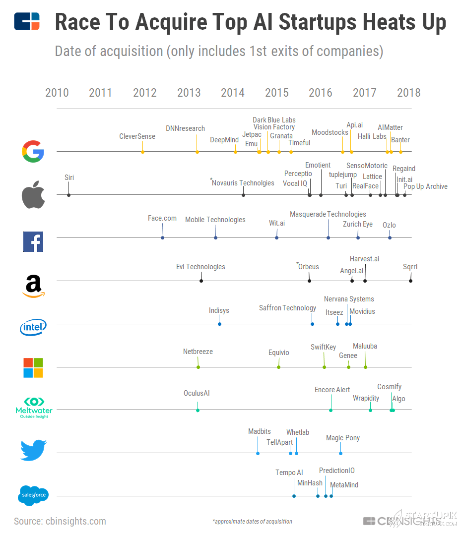 Companies have The Maximum Artificial Intelligence Startup Acquisitions
